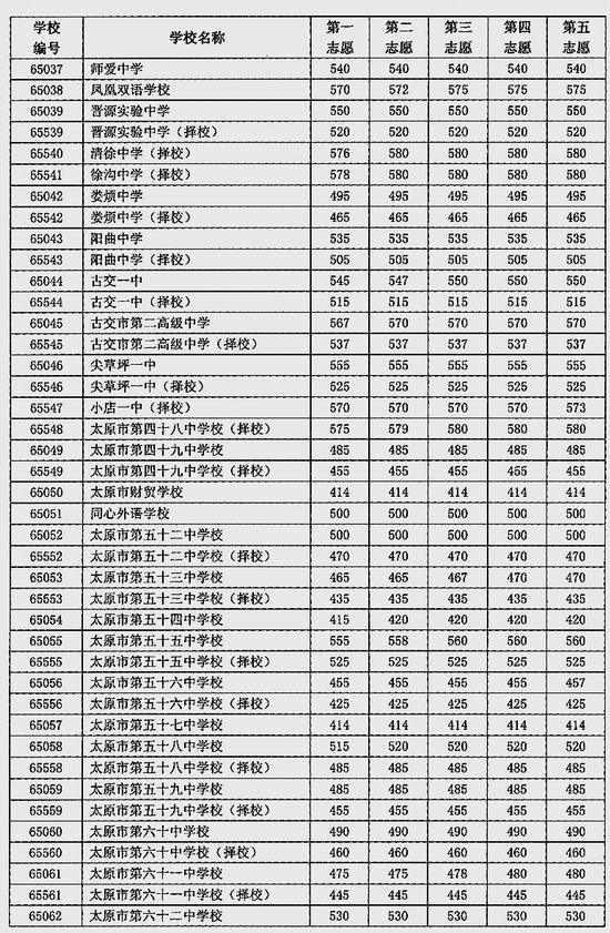 山西太原市今年普通高中录取最低分数线为414分